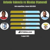 Antonio Valencia vs Nicolas Otamendi h2h player stats