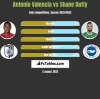 Antonio Valencia vs Shane Duffy h2h player stats