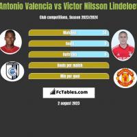 Antonio Valencia vs Victor Nilsson Lindeloef h2h player stats