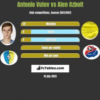 Antonio Vutov vs Alen Ozbolt h2h player stats