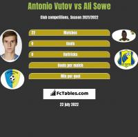 Antonio Vutov vs Ali Sowe h2h player stats