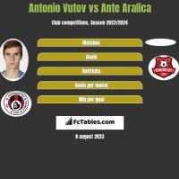 Antonio Vutov vs Ante Aralica h2h player stats
