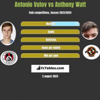 Antonio Vutov vs Anthony Watt h2h player stats