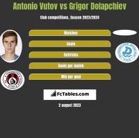 Antonio Vutov vs Grigor Dolapchiev h2h player stats