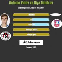 Antonio Vutov vs Iliya Dimitrov h2h player stats