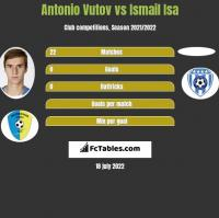 Antonio Vutov vs Ismail Isa h2h player stats