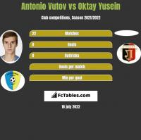 Antonio Vutov vs Oktay Yusein h2h player stats