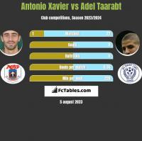 Antonio Xavier vs Adel Taarabt h2h player stats