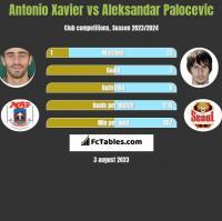 Antonio Xavier vs Aleksandar Palocevic h2h player stats