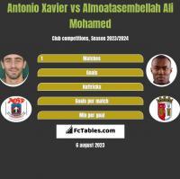 Antonio Xavier vs Almoatasembellah Ali Mohamed h2h player stats