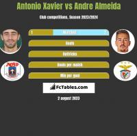 Antonio Xavier vs Andre Almeida h2h player stats