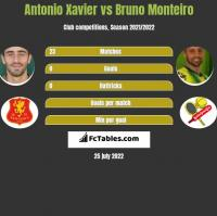 Antonio Xavier vs Bruno Monteiro h2h player stats
