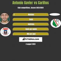 Antonio Xavier vs Carlitos h2h player stats