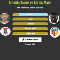 Antonio Xavier vs Carlos Mane h2h player stats