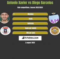 Antonio Xavier vs Diego Barcelos h2h player stats