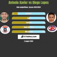 Antonio Xavier vs Diego Lopes h2h player stats