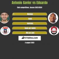 Antonio Xavier vs Eduardo h2h player stats