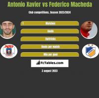 Antonio Xavier vs Federico Macheda h2h player stats