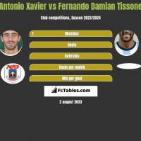 Antonio Xavier vs Fernando Damian Tissone h2h player stats