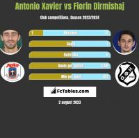 Antonio Xavier vs Fiorin Dirmishaj h2h player stats