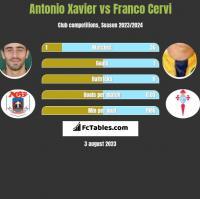 Antonio Xavier vs Franco Cervi h2h player stats