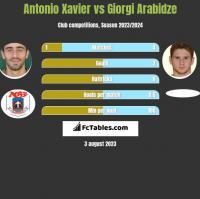 Antonio Xavier vs Giorgi Arabidze h2h player stats