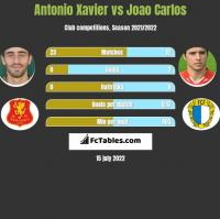 Antonio Xavier vs Joao Carlos h2h player stats