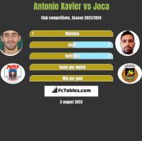 Antonio Xavier vs Joca h2h player stats