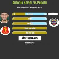 Antonio Xavier vs Pepelu h2h player stats