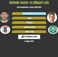 Antonio Xavier vs Miguel Luis h2h player stats