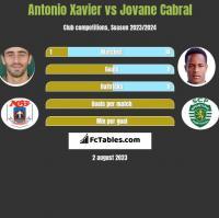 Antonio Xavier vs Jovane Cabral h2h player stats