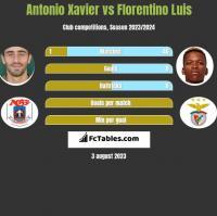Antonio Xavier vs Florentino Luis h2h player stats