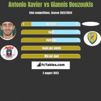 Antonio Xavier vs Giannis Bouzoukis h2h player stats