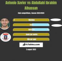 Antonio Xavier vs Abdullahi Ibrahim Alhassan h2h player stats