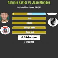 Antonio Xavier vs Joao Mendes h2h player stats