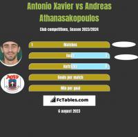 Antonio Xavier vs Andreas Athanasakopoulos h2h player stats
