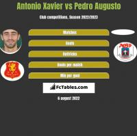 Antonio Xavier vs Pedro Augusto h2h player stats