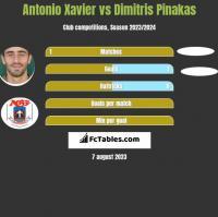 Antonio Xavier vs Dimitris Pinakas h2h player stats