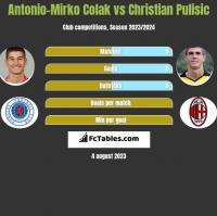 Antonio-Mirko Colak vs Christian Pulisic h2h player stats