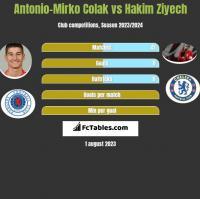Antonio-Mirko Colak vs Hakim Ziyech h2h player stats