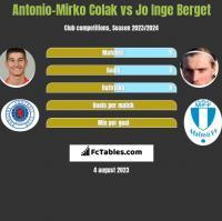 Antonio-Mirko Colak vs Jo Inge Berget h2h player stats