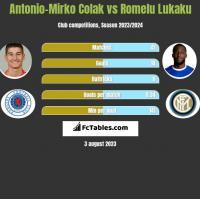 Antonio-Mirko Colak vs Romelu Lukaku h2h player stats