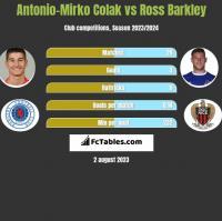 Antonio-Mirko Colak vs Ross Barkley h2h player stats