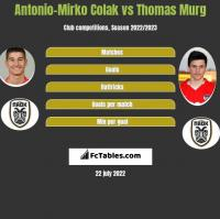 Antonio-Mirko Colak vs Thomas Murg h2h player stats