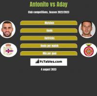 Antonito vs Aday h2h player stats