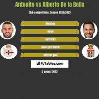 Antonito vs Alberto De la Bella h2h player stats