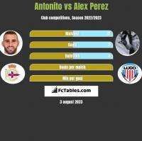 Antonito vs Alex Perez h2h player stats