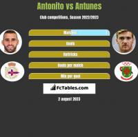 Antonito vs Antunes h2h player stats