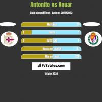 Antonito vs Anuar h2h player stats