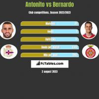 Antonito vs Bernardo h2h player stats